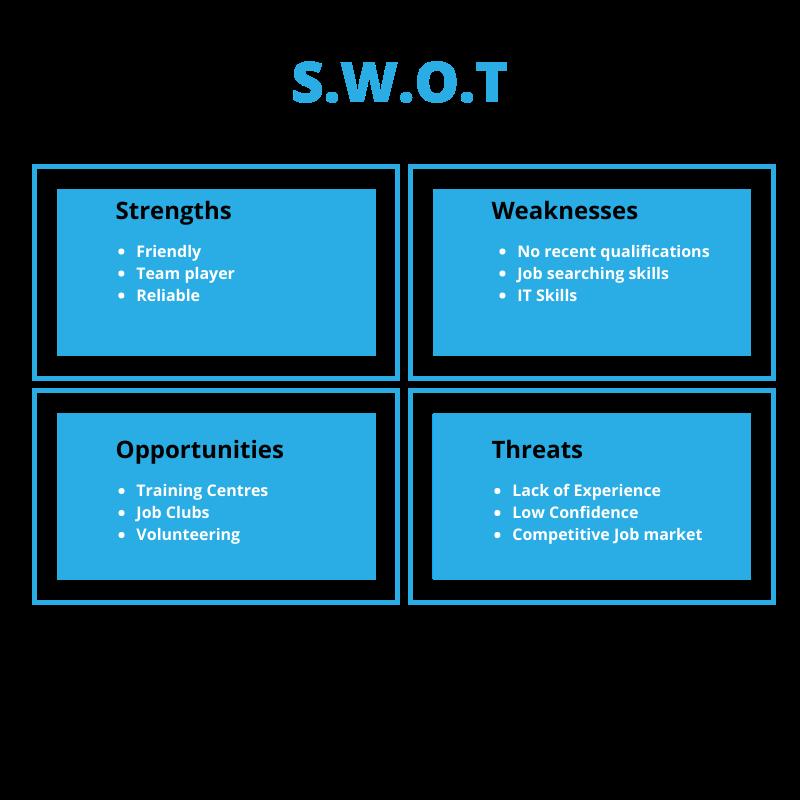 Job Search S.W.O.T Analysis