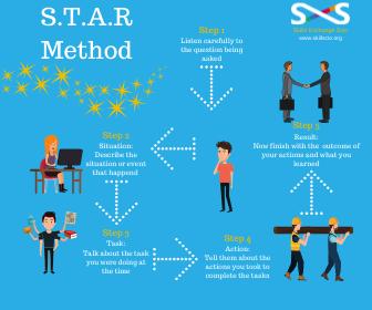 S.T.A.R Method final